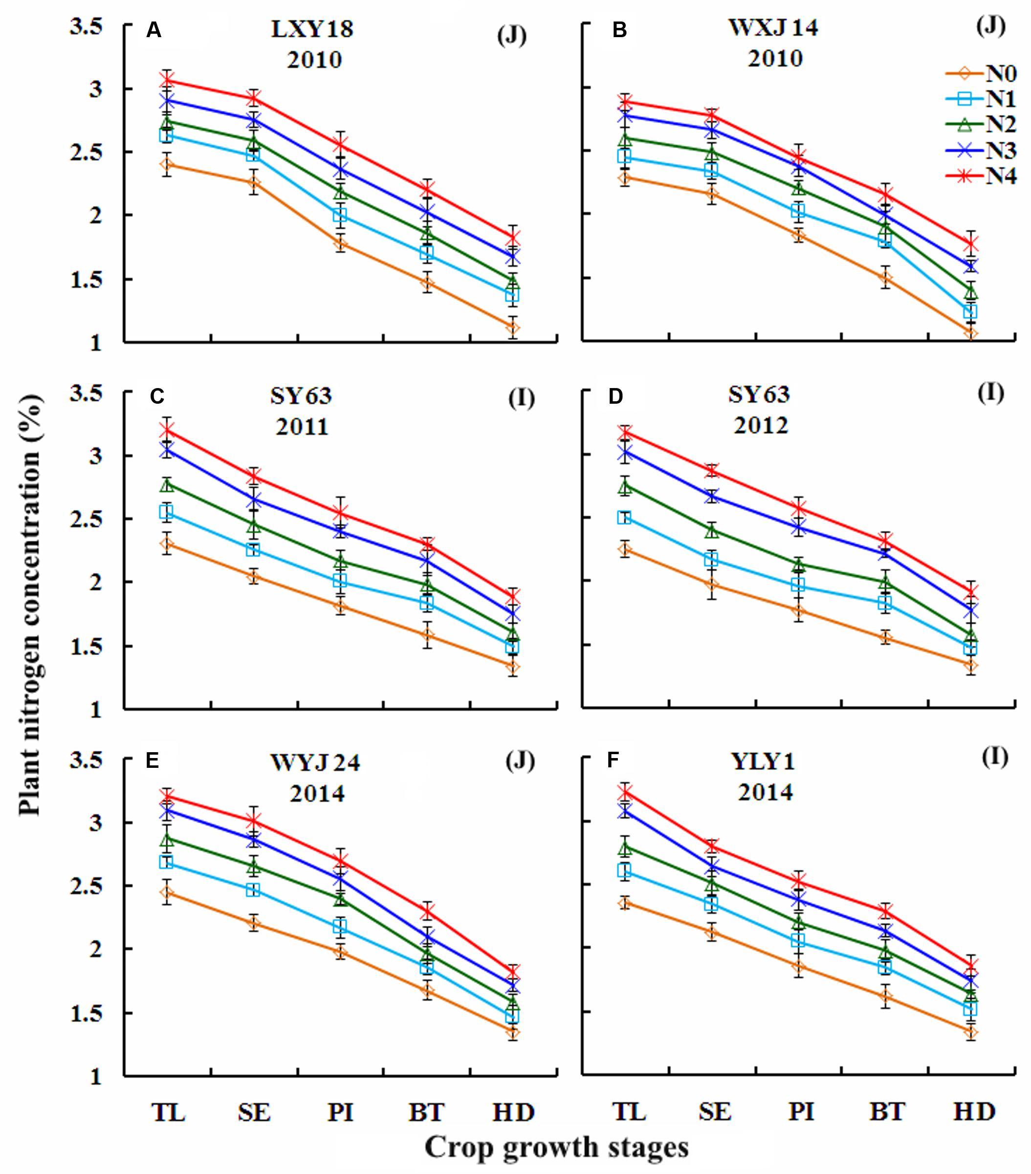 Frontiers   Non-destructive Assessment of Plant Nitrogen
