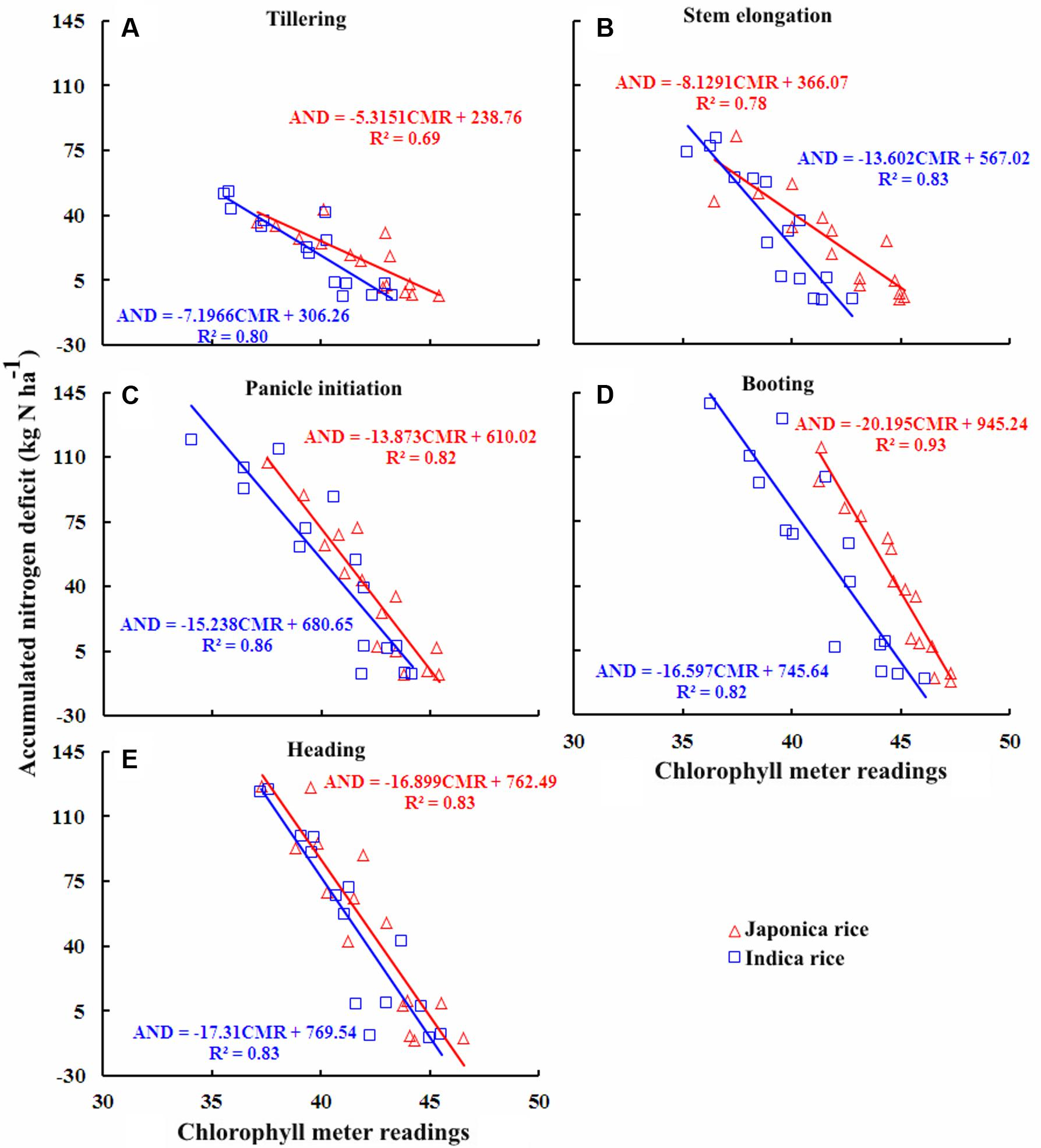 Frontiers | Non-destructive Assessment of Plant Nitrogen