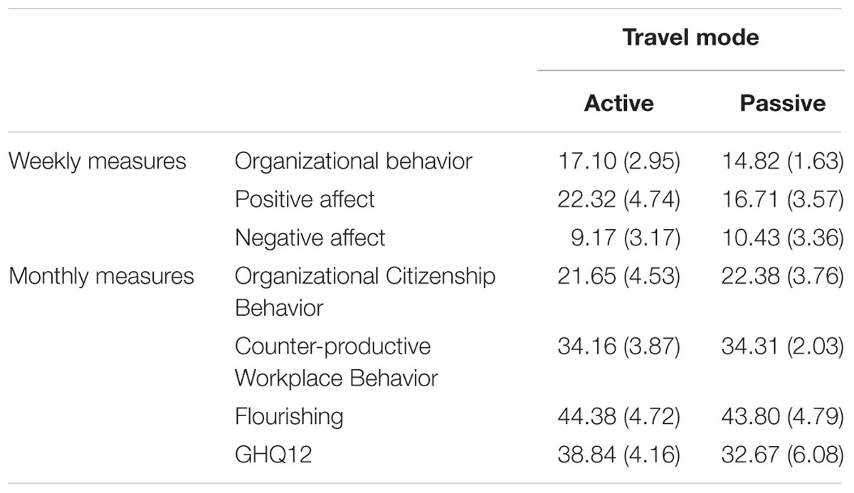how does organizational behavior affect the workplace