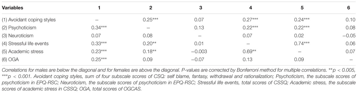 Frontiers | Role of Stressful Life Events, Avoidant Coping
