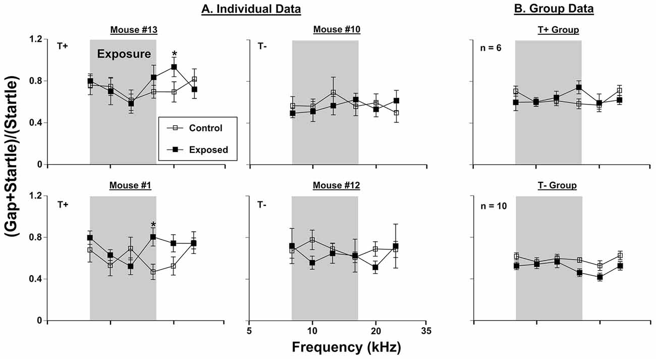 Frontiers   Variable Effects of Acoustic Trauma on Behavioral and