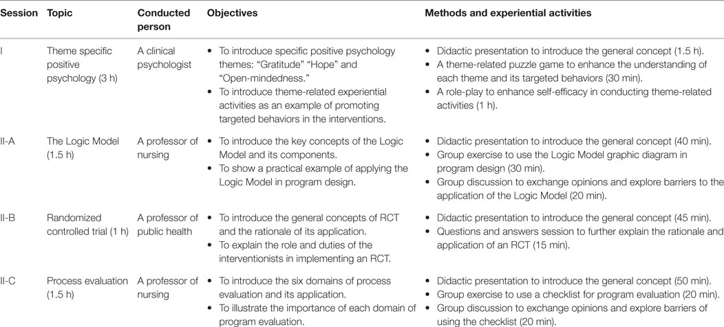 Frontiers | Development and Evaluation of a Train-the