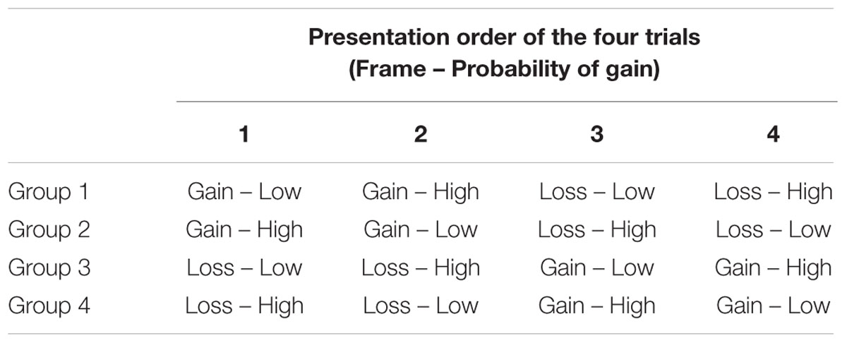 Frontiers | High But Not Low Probability of Gain Elicits a Positive ...