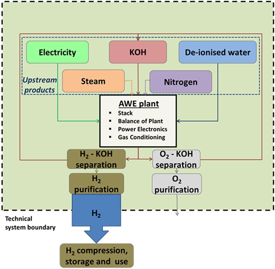 Frontiers | Economic Analysis of Improved Alkaline Water