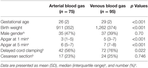 Learn These Normal Venous Blood Gas Values Uk {Swypeout}