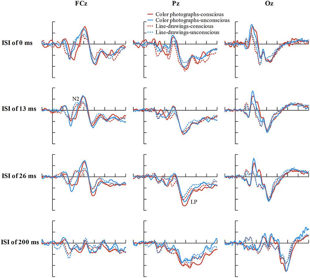 Frontiers   Neural Correlates of Subjective Awareness for