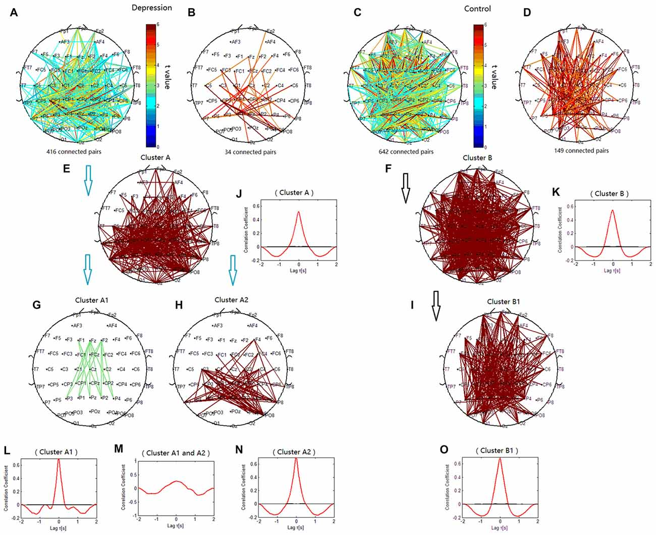 Frontiers Depression Related Brain Connectivity Analyzed By Eeg Circuit Together With Diagram Simple Likewise Voltage