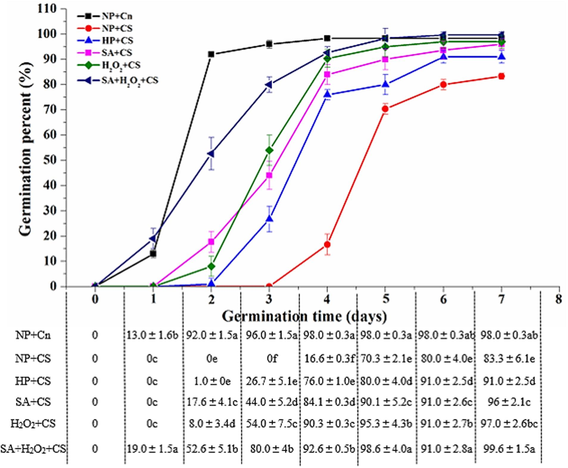 Frontiers The Synergistic Priming Effect Of Exogenous Salicylic Bean Seed Germination Diagram 9 3 1 Draw And Label A Figure