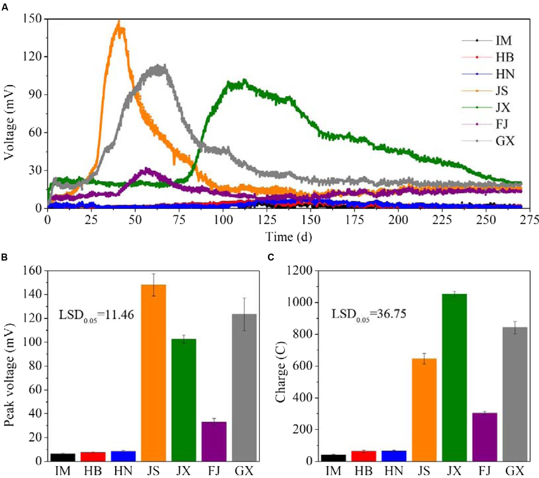 frontiers characterization of electricity generated by soil in rh frontiersin org