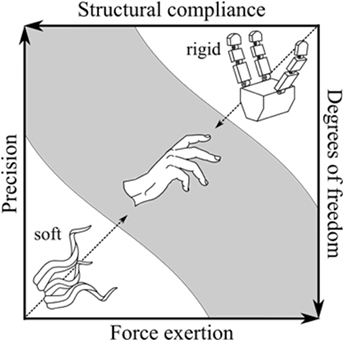 Frontiers | Soft Manipulators and Grippers: A Review