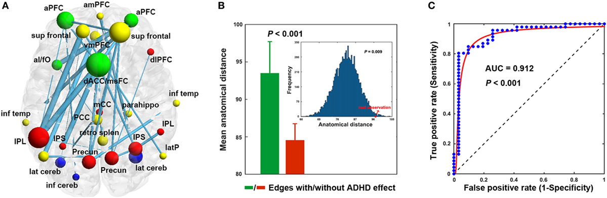 Can Attention Deficit Drugs Normalize >> Frontiers Disrupted Control Related Functional Brain Networks In
