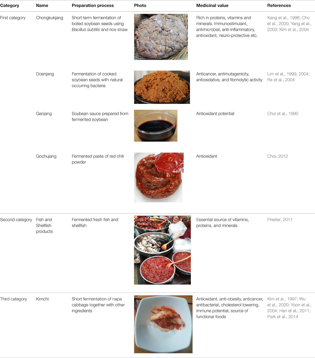 Essential Food Items For Kitchen