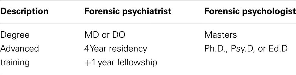 Frontiers – Psychiatrist Job Description