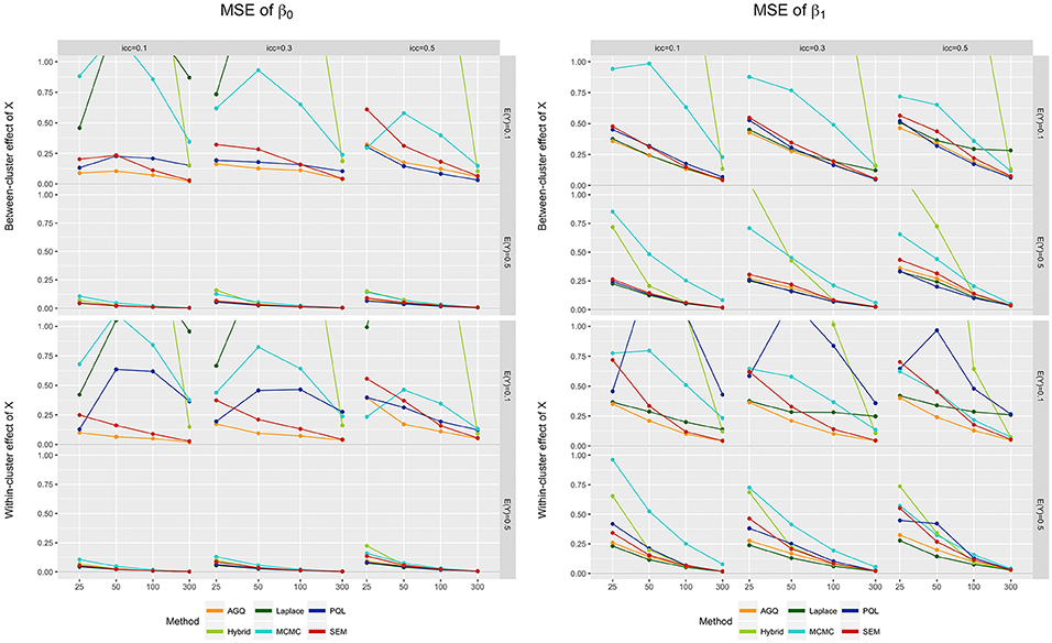 Frontiers | A Review of R-packages for Random-Intercept Probit