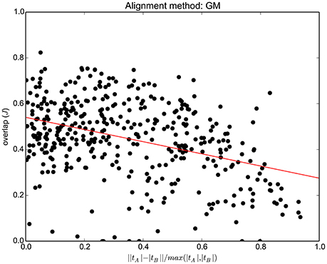 Frontiers   Alignment of Tractograms As Graph Matching