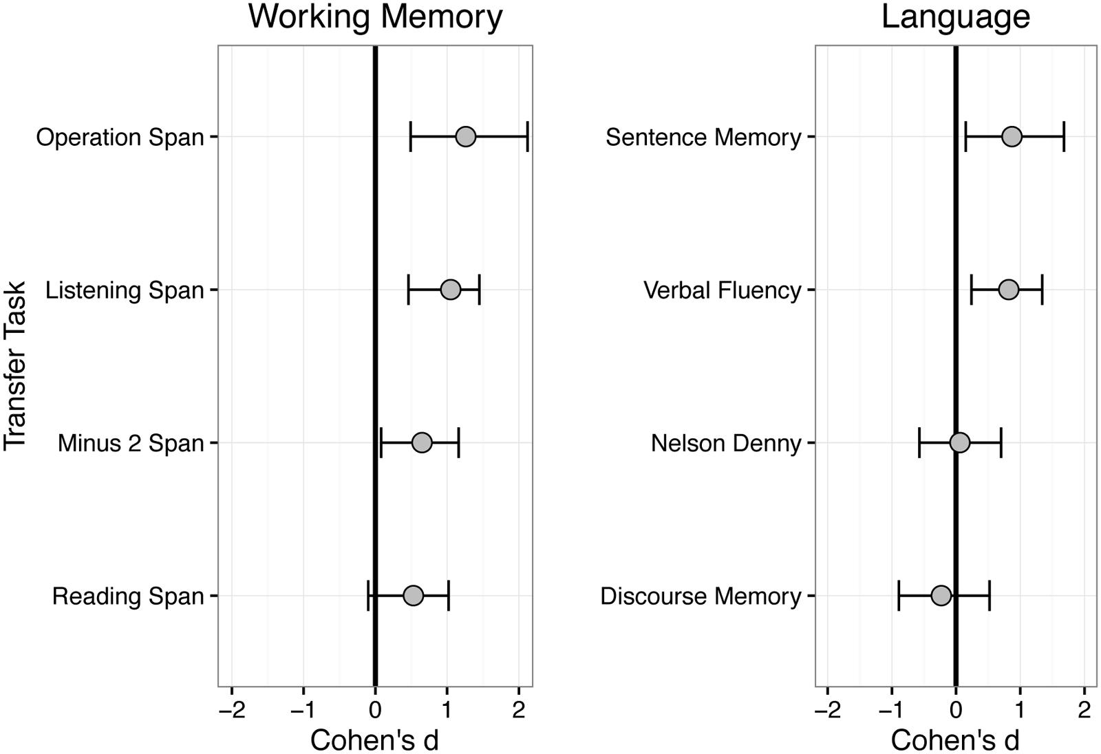 Frontiers the effects of home based cognitive training on verbal frontiersin fandeluxe Image collections