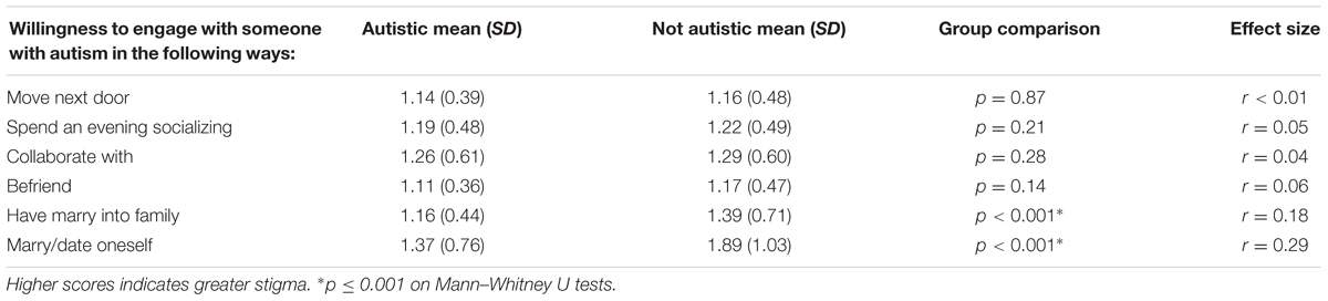Frontiers | Whose Expertise Is It? Evidence for Autistic