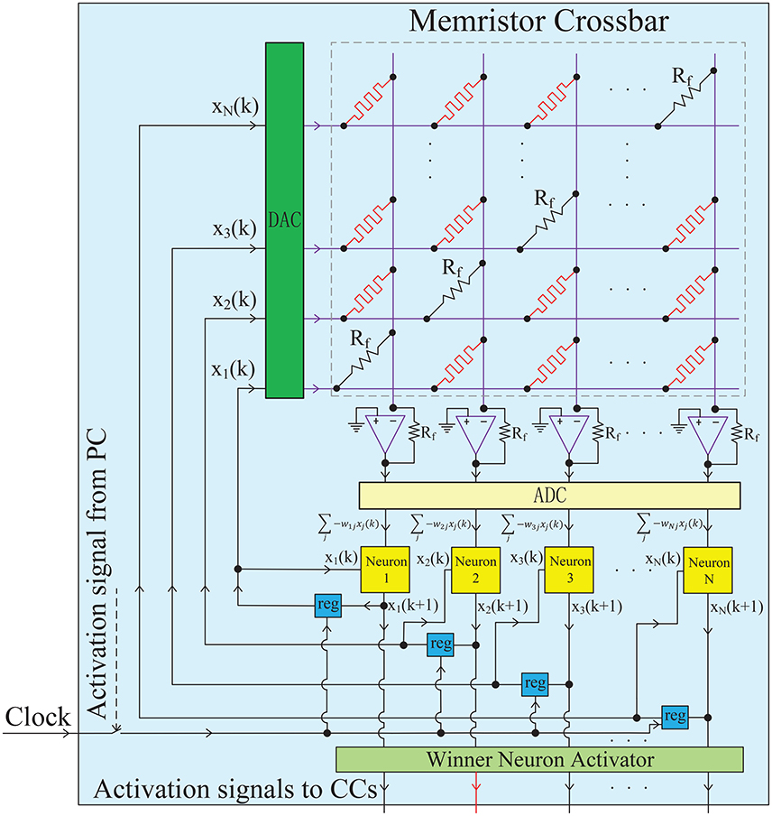 Frontiers | Hierarchical Chunking of Sequential Memory on