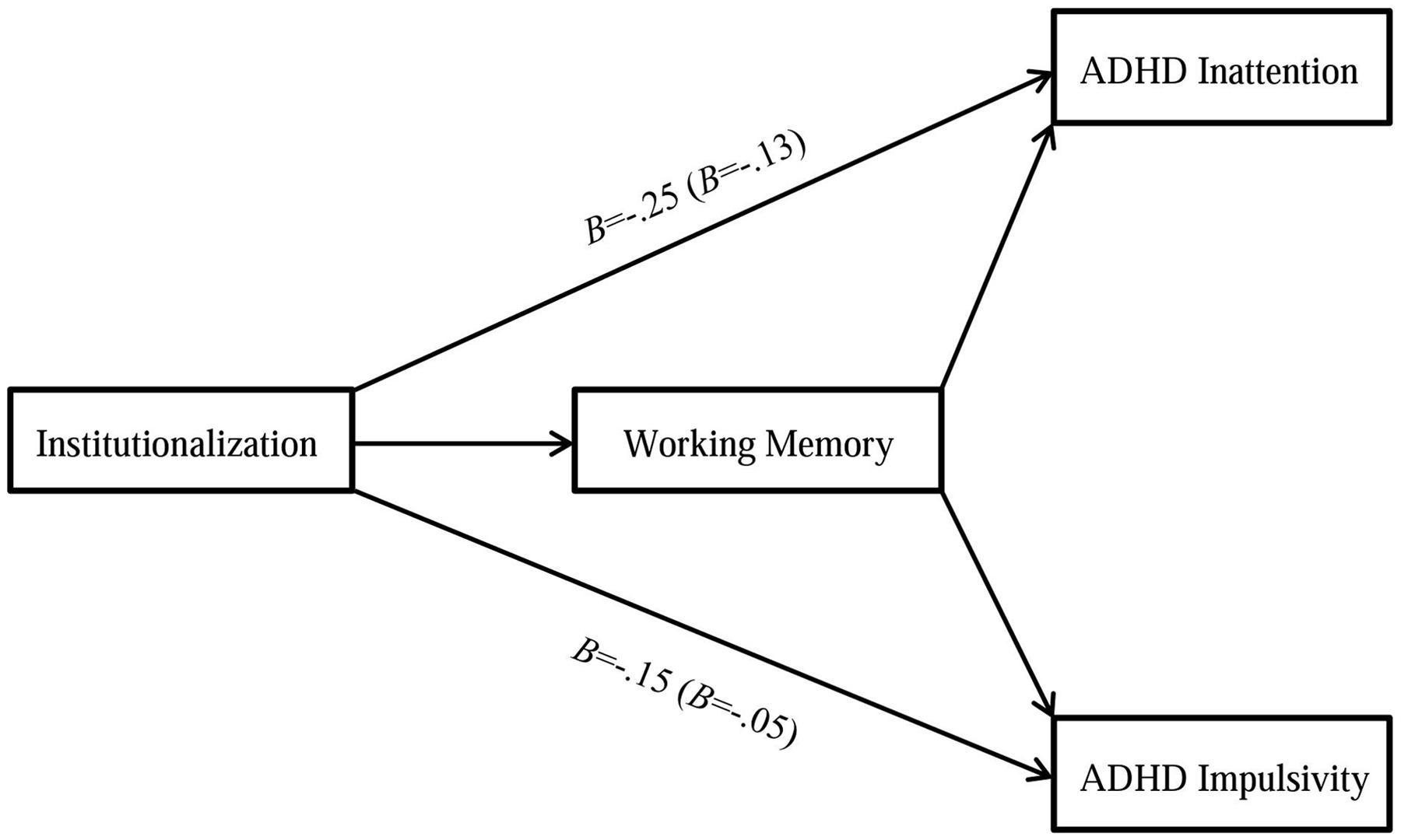 Frontiers | Reduced Working Memory Mediates the Link between