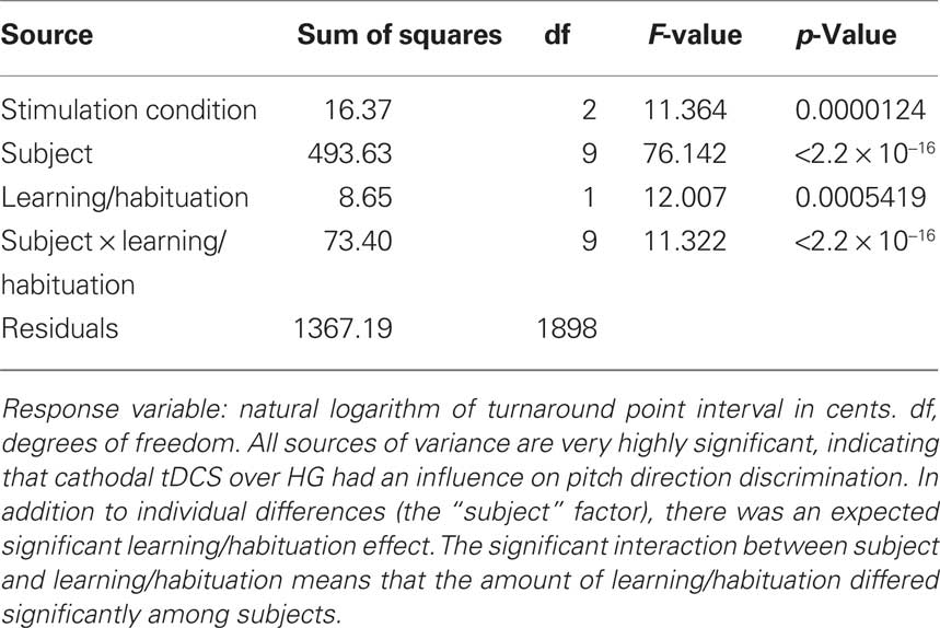 Frontiers NonInvasive Brain Stimulation Applied To Heschls Gyrus - Companion dog letter template
