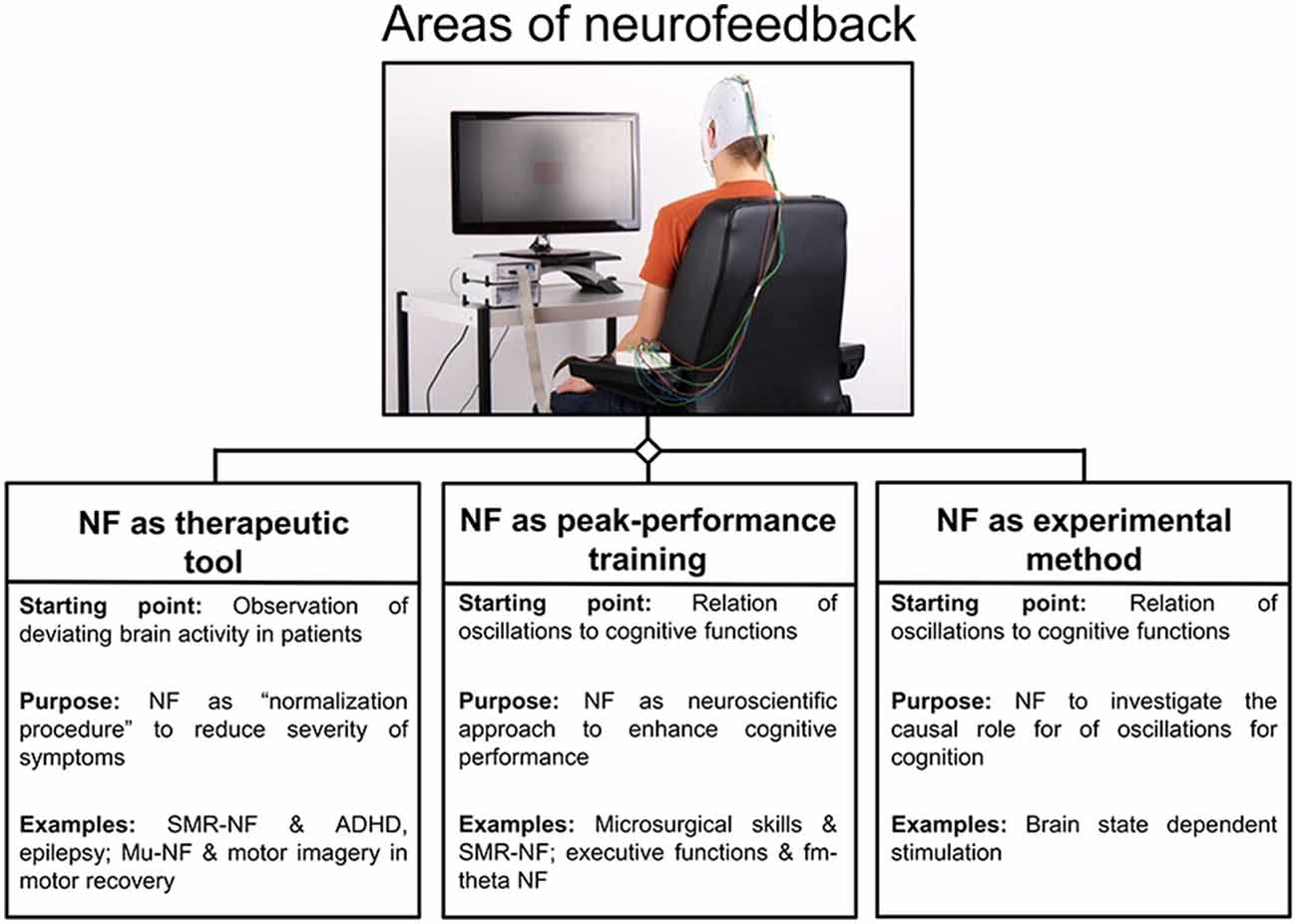 Frontiers | EEG-Neurofeedback as a Tool to Modulate Cognition and