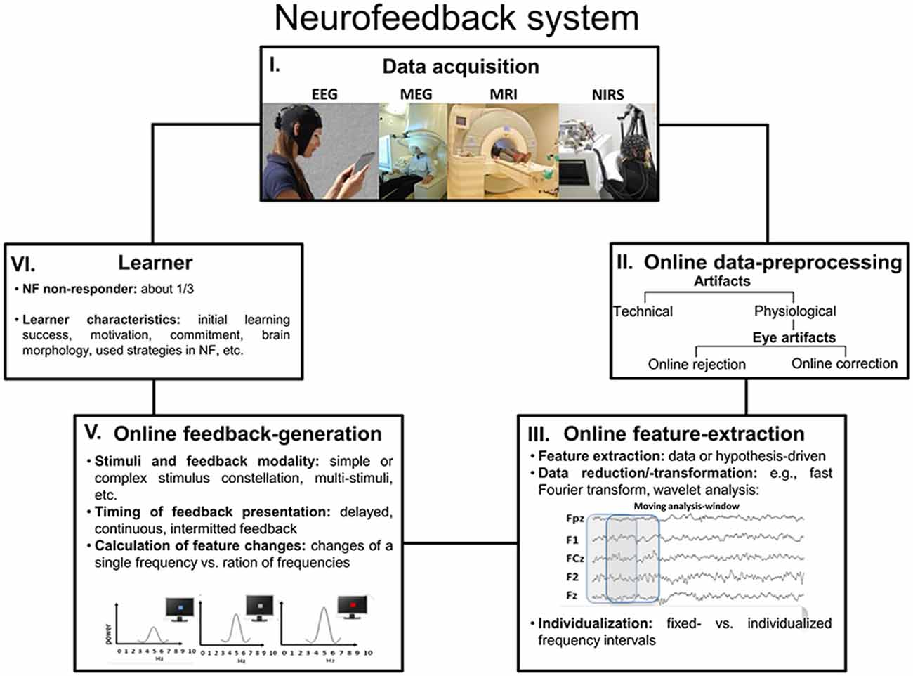 Covert Neurofeedback Tunes Up Social >> Frontiers Eeg Neurofeedback As A Tool To Modulate Cognition And