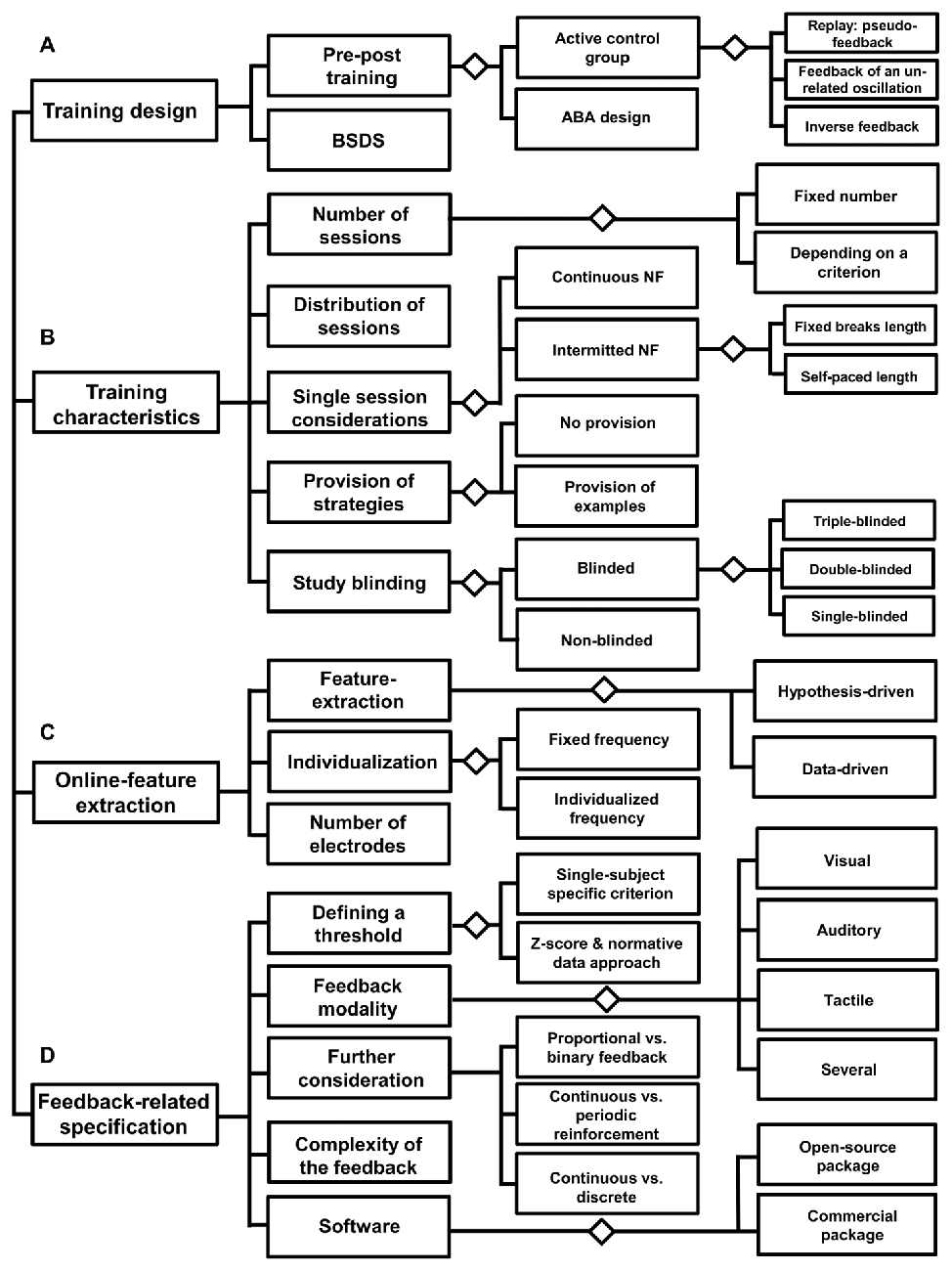 Frontiers | EEG-Neurofeedback as a Tool to Modulate Cognition and ...