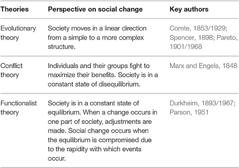 Frontiers Toward A Psychology Of Social Change A Typology