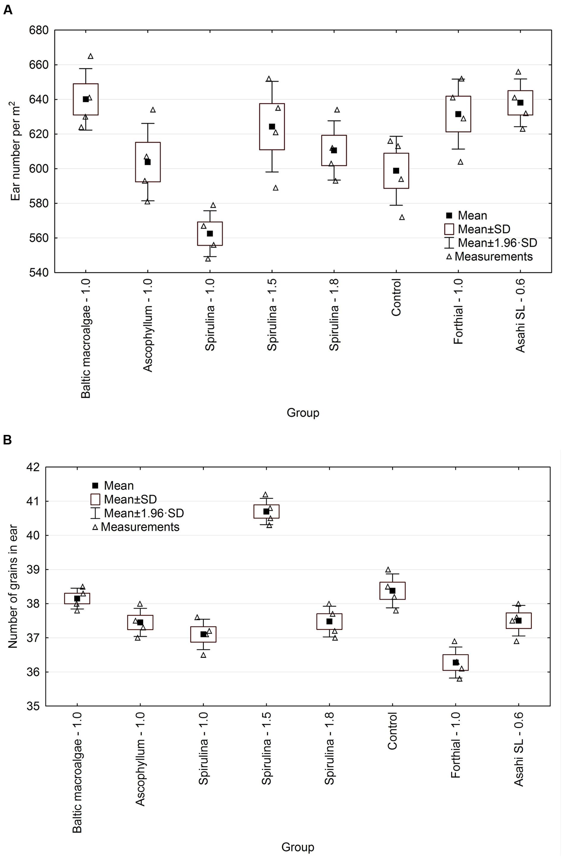 Frontiers | Evaluation of Supercritical Extracts of Algae as