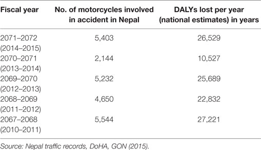 Frontiers | Economic Costs Associated with Motorbike