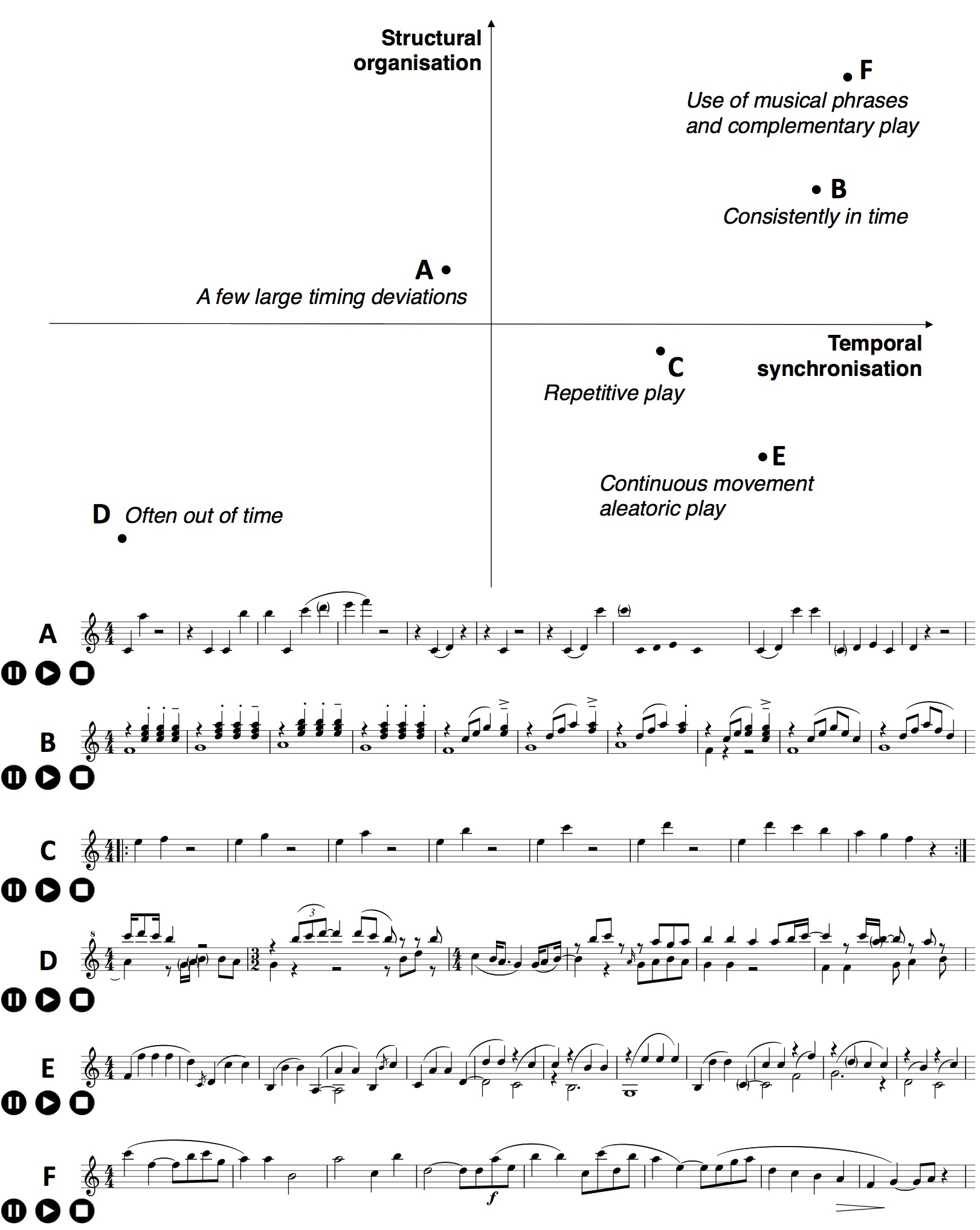 Frontiers impaired maintenance of interpersonal synchronization a plot to describe musical characteristics of excerpts from recorded musical improvisations with structural organization of musical notes on the vertical biocorpaavc Choice Image