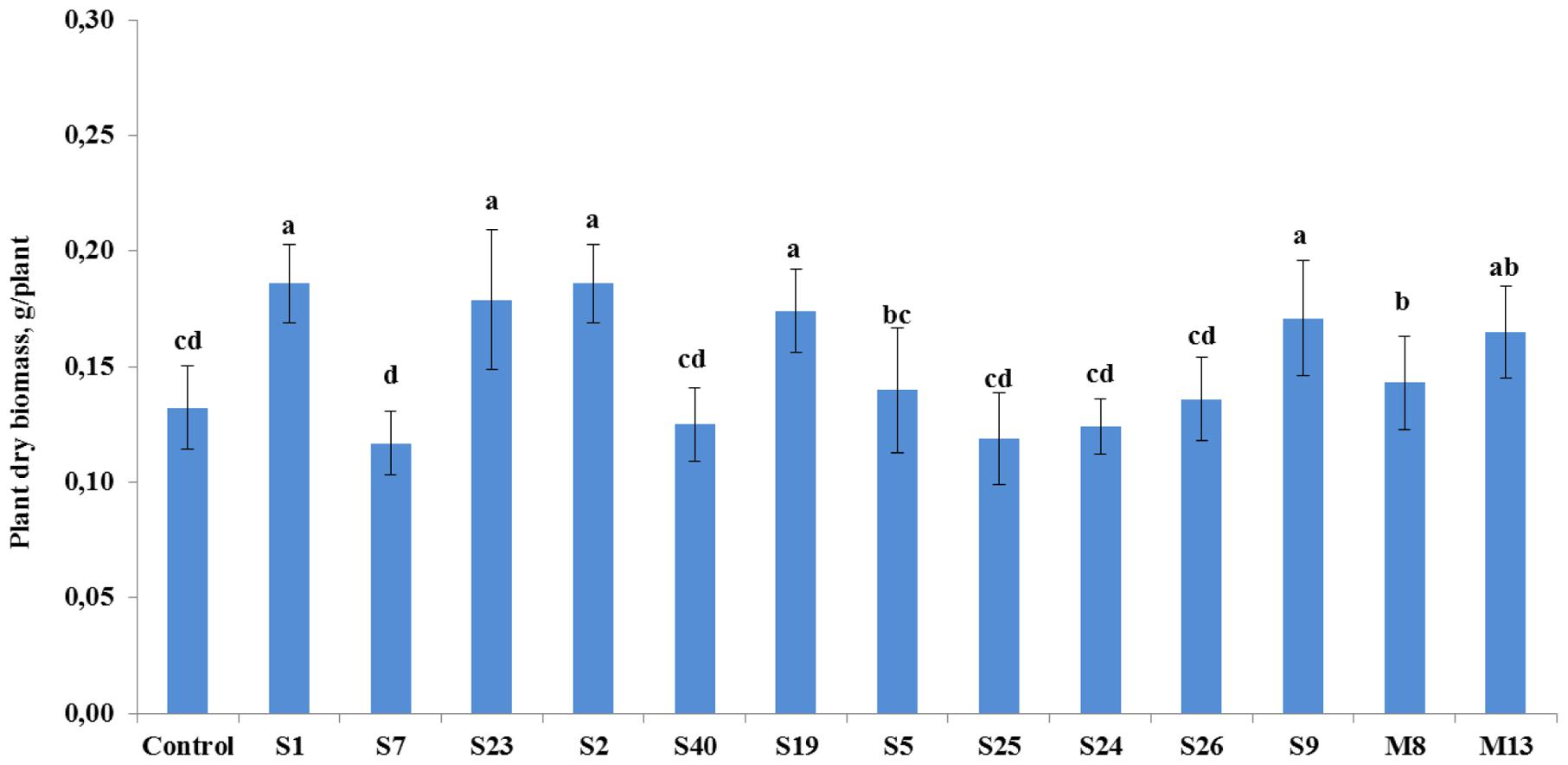Frontiers Antimicrobial Activity Of Medicinal Plants Correlates Back Gt Images For Bean Germination Diagram