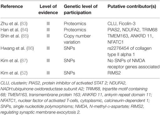 Frontiers | Genetics Underlying an Individualized Approach to Adult