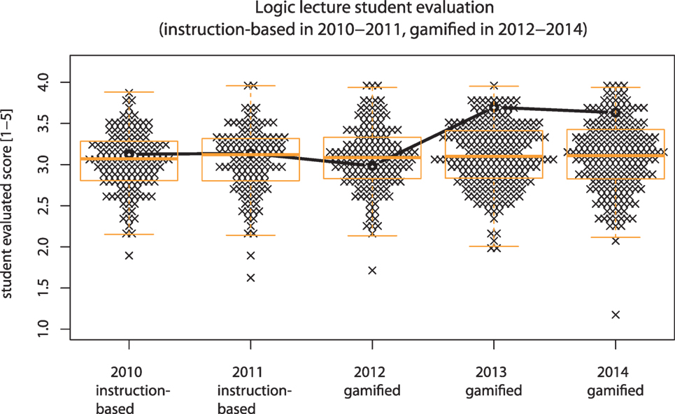 Frontiers Gamified Lecture Courses Improve Student Evaluations But