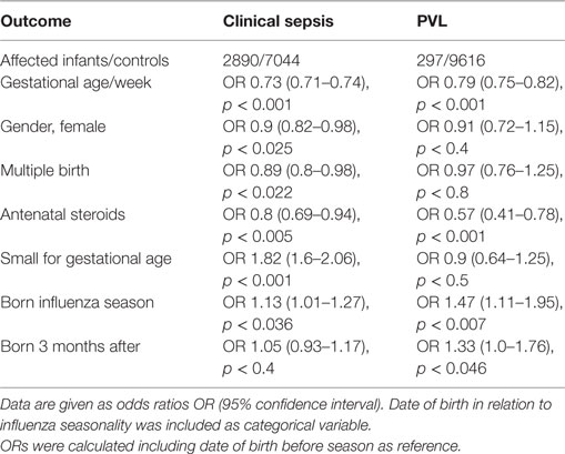 Frontiers | Preterm Birth during Influenza Season Is Associated with