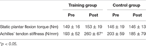Frontiers | Plyometric Training Favors Optimizing Muscle