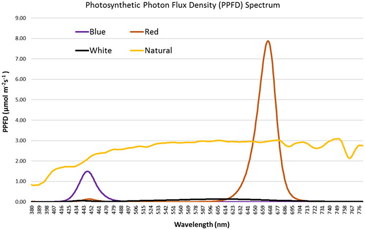 Frontiers | Effect of Spectral Quality of Monochromatic LED Lights