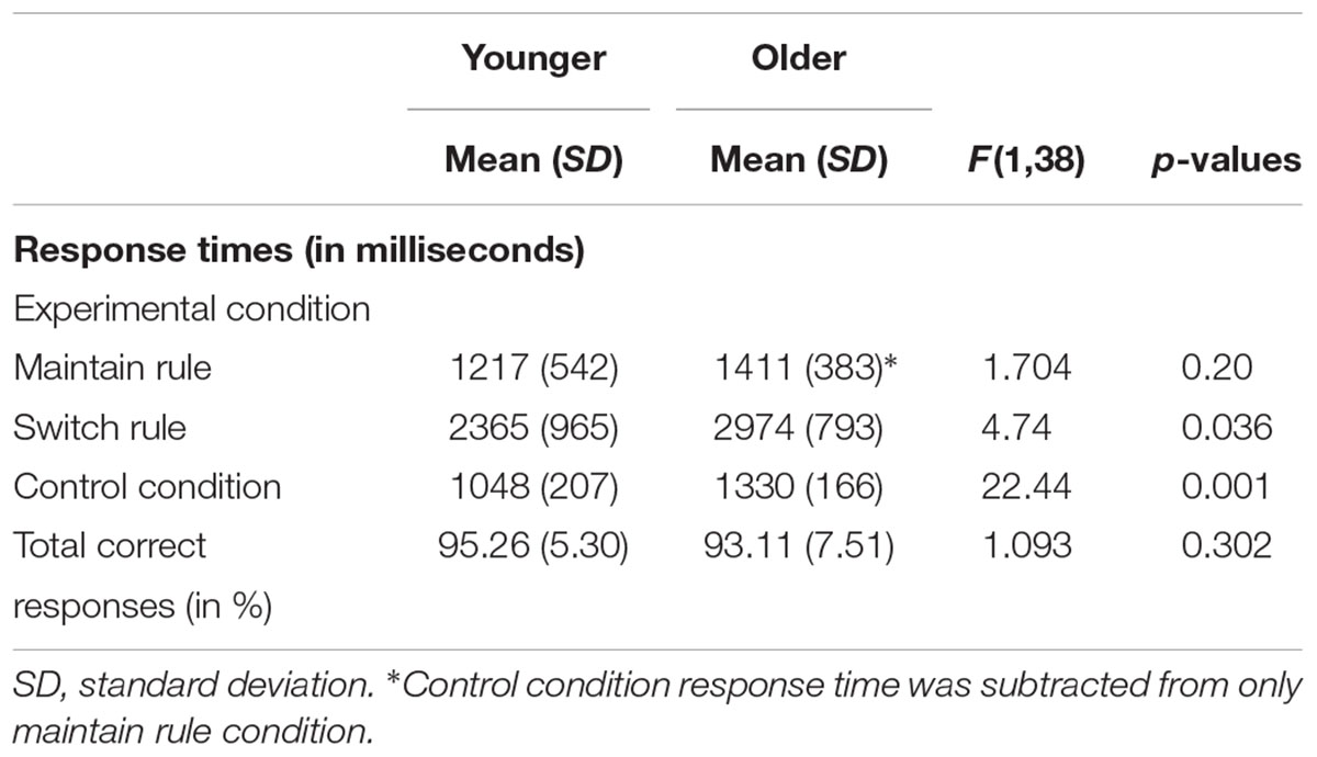 Frontiers age related shift in neuro activation during a word frontiersin falaconquin