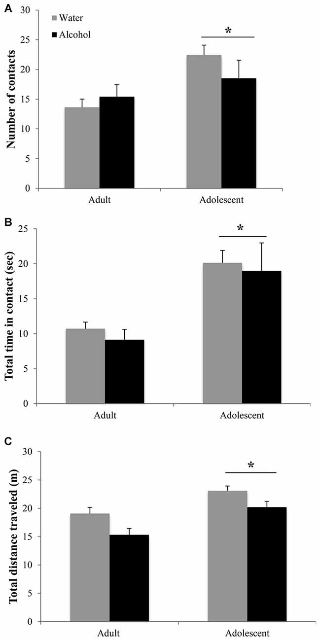 Frontiers | Adolescent Mice Are Resilient to Alcohol Withdrawal