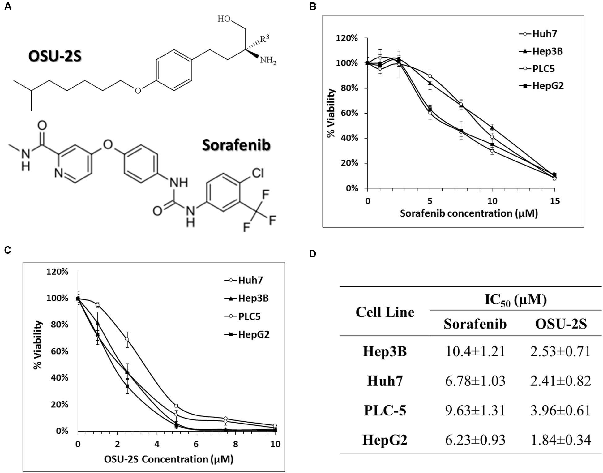 Frontiers   OSU-2S/Sorafenib Synergistic Antitumor Combination