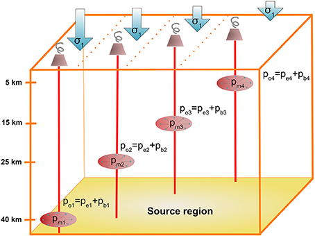 Frontiers | Stress Controls of Monogenetic Volcanism: A Review
