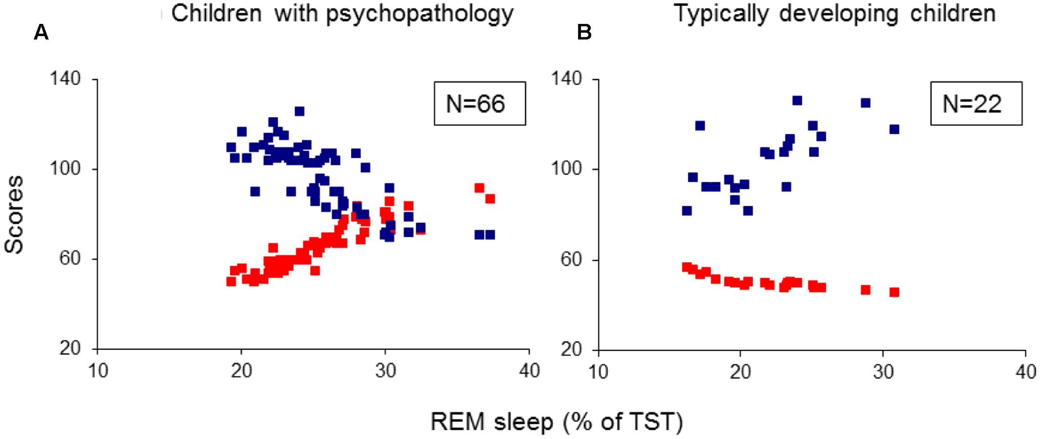 an introduction to the analysis of rapid eye movement rem sleep
