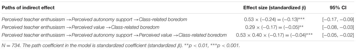 The role of boredom essay