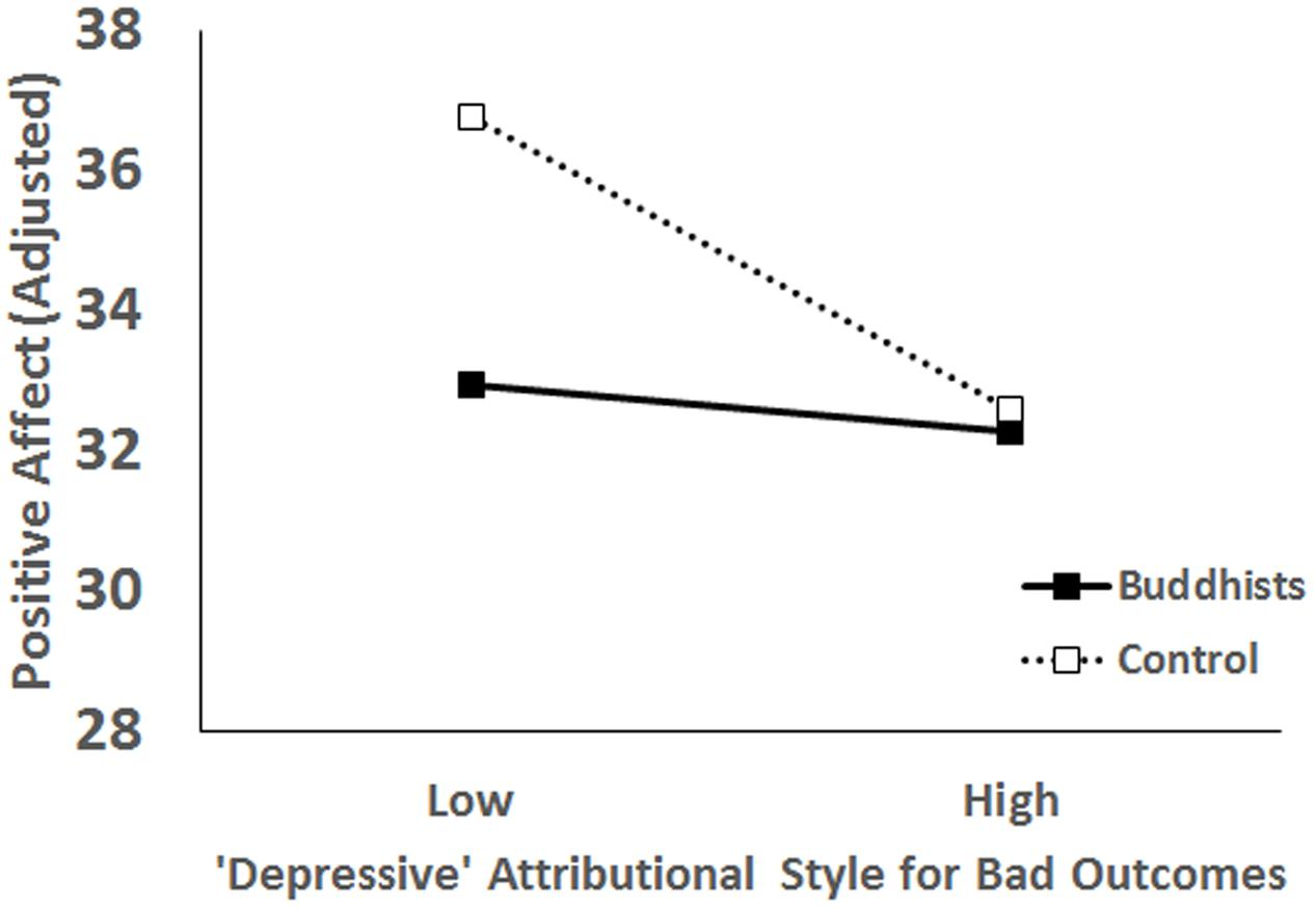 frontiers the \u201cdepressive\u201d attributional style is not thatwww frontiersin org figure 2 interaction effect of the depressive attributional style
