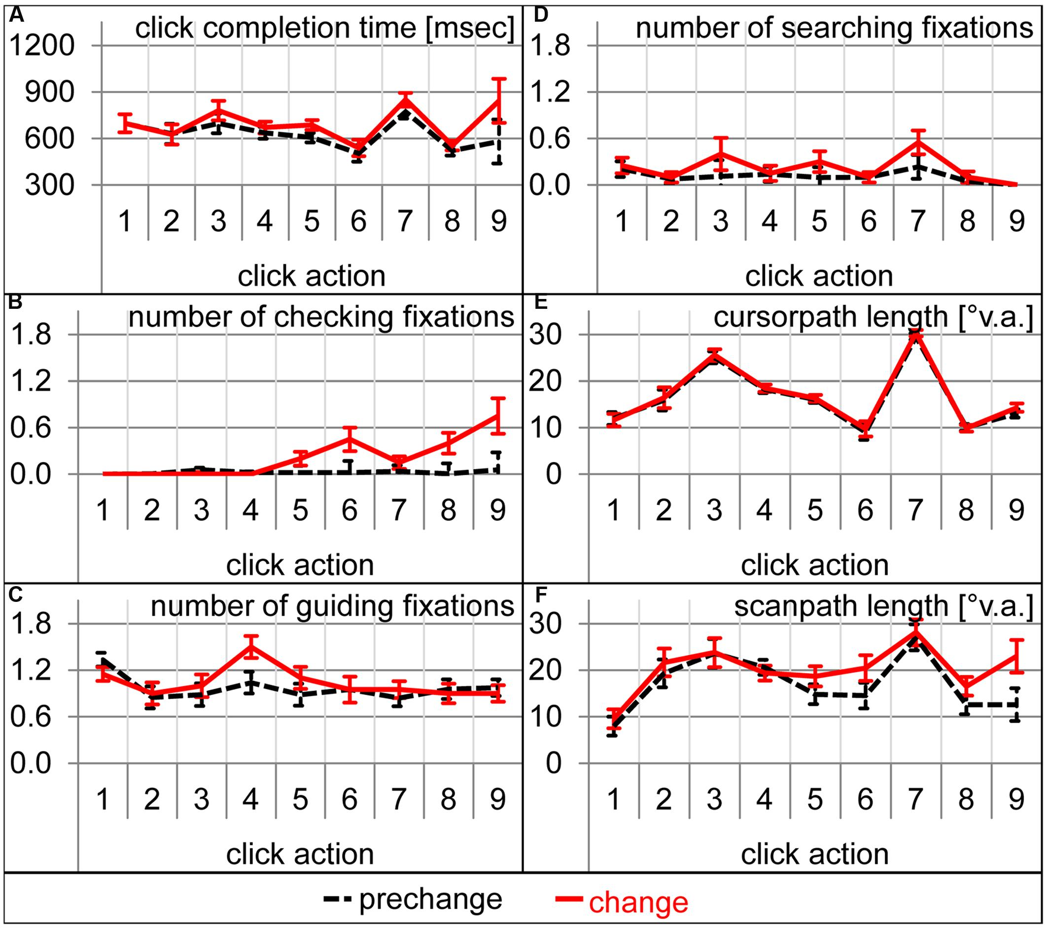 Frontiers | Task-Irrelevant Expectation Violations in Sequential