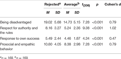 The Power Of Partial Iep Rejection >> Frontiers Problematic Social Situations For Peer Rejected Students