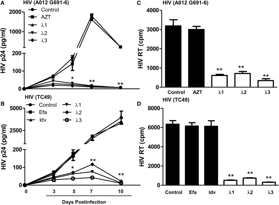 Frontiers | IFN-λ Inhibits Drug-Resistant HIV Infection of