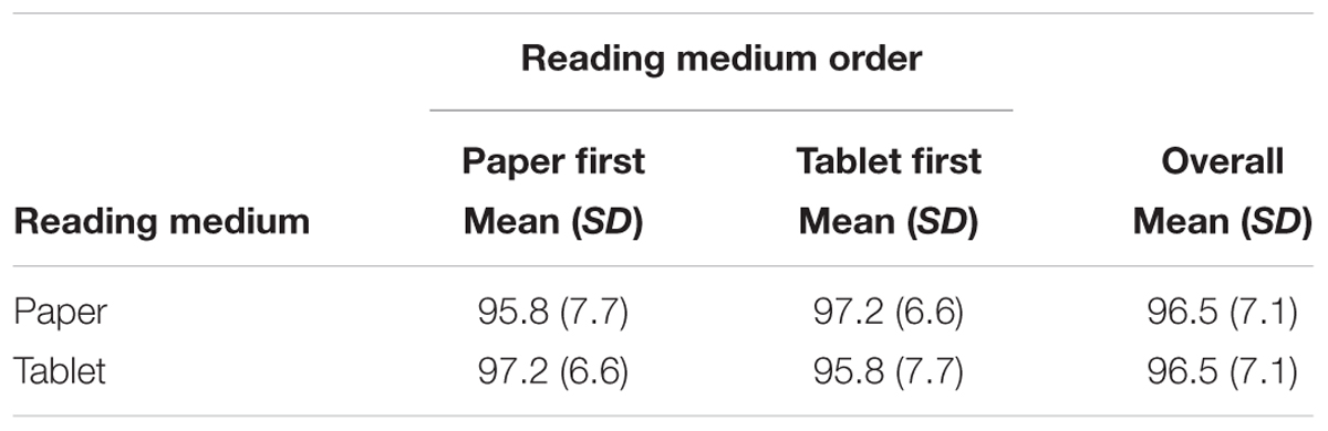 Frontiers reading rate and comprehension for text presented on frontiersin fandeluxe Image collections