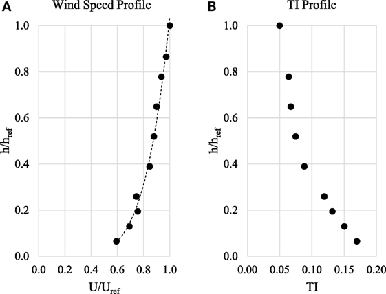 Frontiers Experimental Assessment Of Wind Loads On Vinyl