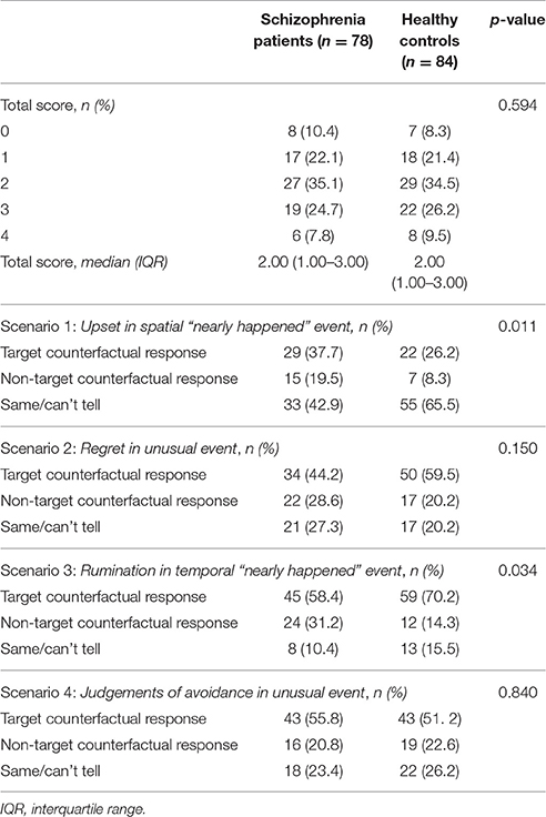 the gender difference between rumination and Longitudinal study was to investigate the role of body shame and rumination in the link between self  the gender difference in self-objectification appears.